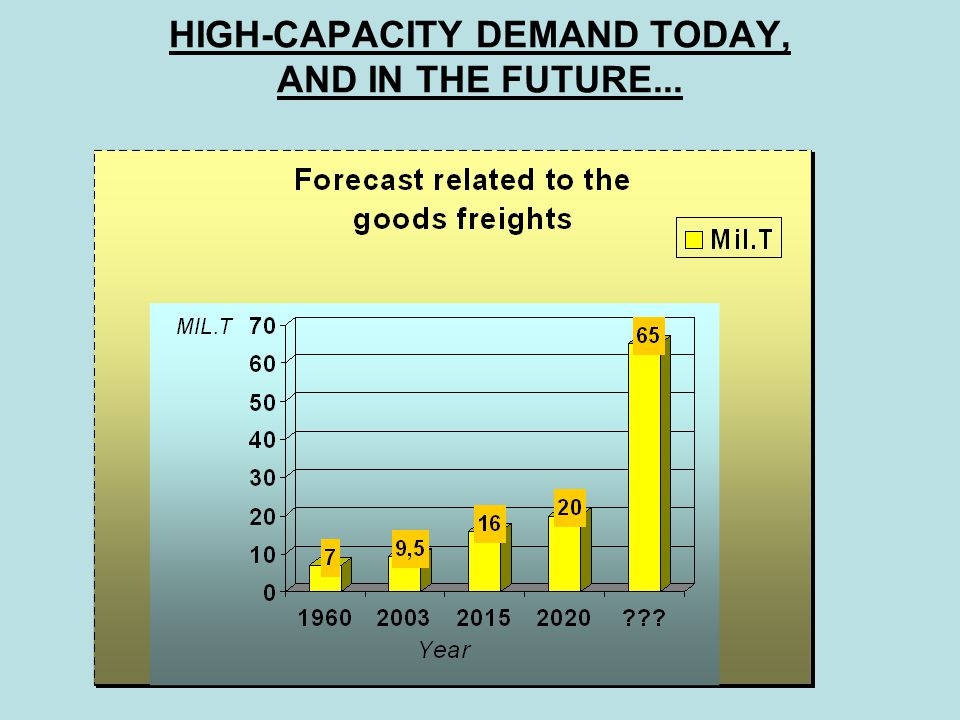 HIGH-CAPACITY DEMAND TODAY, AND IN THE FUTURE...