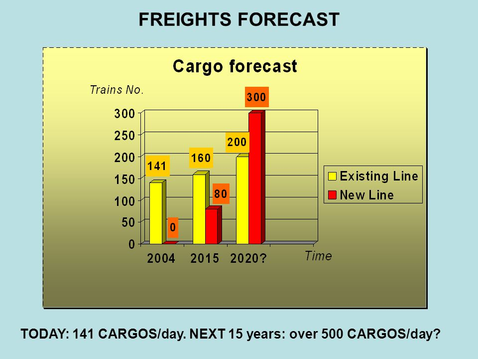FREIGHTS FORECAST TODAY: 141 CARGOS/day. NEXT 15 years: over 500 CARGOS/day?