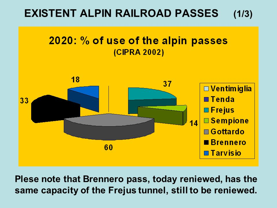 2005 ALPIN RAILROAD PASSES (2/3) RAILROADS ** ROADS in competition Moncenisio* Frejus + Monte Bianco Sempione- Loetschberg Swiss road- passes San Gottardo Swiss road- passes Brennero Brennero road pass Passengers- Int.Trains / day (Couples) 3777 Passengers- Regional Trains / day (Couples) 0172410 Freights 2004, (Mil.T) 6,96,816,110,1 Freights average / year 03/94 (% trend ) +0,1 %+3%+0,8 %+2,9 % Goods 04/03 (% Delta) -11,2 %+21,4 %+12,6 %-5,6 % Road freights on competitors routes (Mil.T) 24,3%12,5%-31,5% Road-freights average / year 03/94 (% trend ) -0,5%+8,7%-+5,3% Road-freights 04/03 (% Delta) -3,6 %+7,8 %+16,7%
