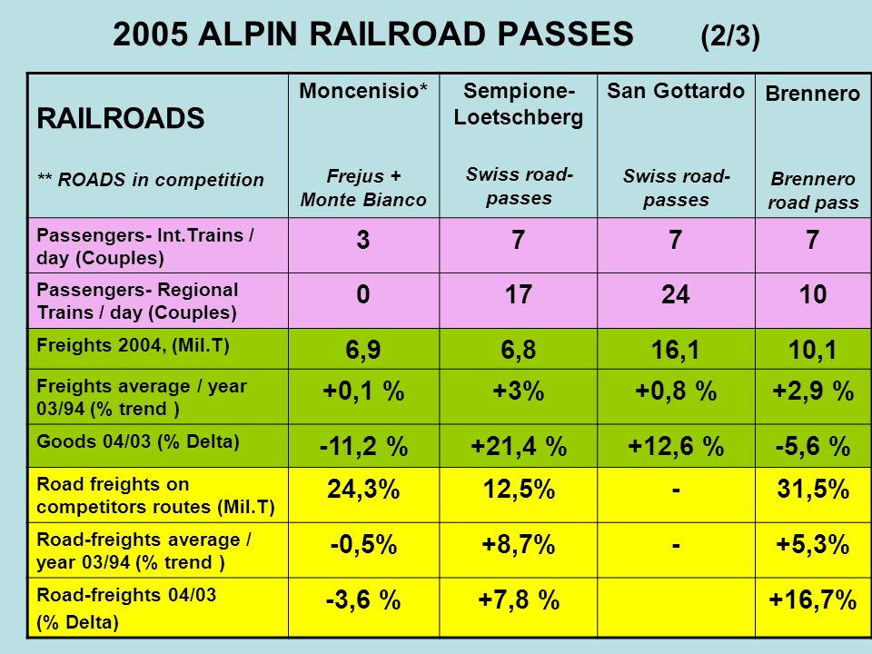 ALPIN RAILROAD PASSES : FINAL REPORT (3/3) The sensitive decreasing of MilTons of freights trasported via Monte Bianco & Frejus happened without a reduction of the trucks, because the efficiency of road-transportation has been reduced: - Reduction of the goods-weight.
