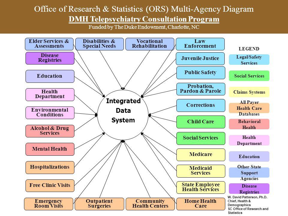Disabilities & Special Needs Vocational Rehabilitation Law Enforcement Health Department Education Outpatient Surgeries State Employee Health Services
