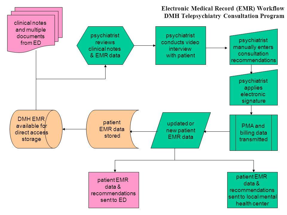 Electronic Medical Record (EMR) Workflow DMH Telepsychiatry Consultation Program psychiatrist applies electronic signature psychiatrist manually enter