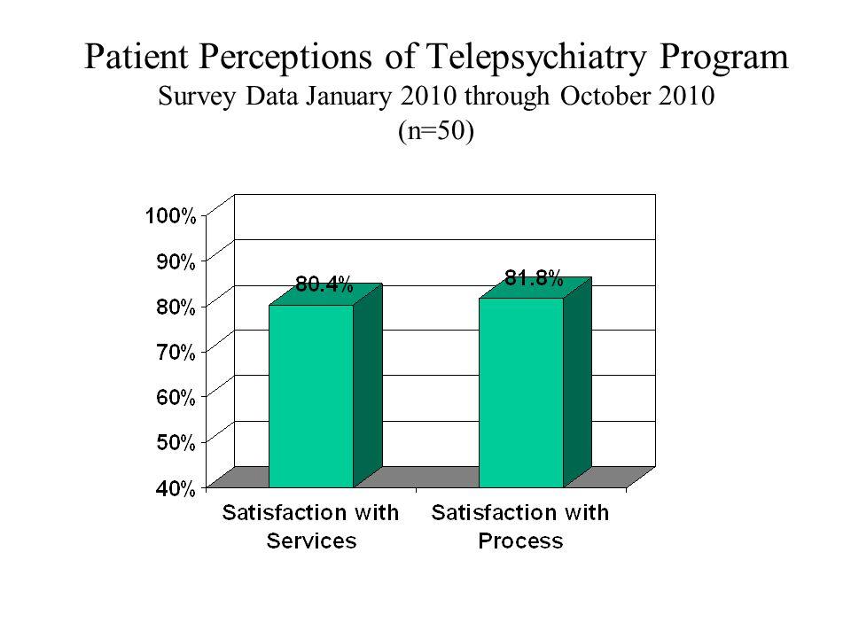 Patient Perceptions of Telepsychiatry Program Survey Data January 2010 through October 2010 (n=50)