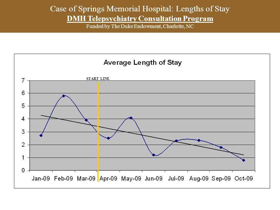 Case of Springs Memorial Hospital: Lengths of Stay DMH Telepsychiatry Consultation Program Funded by The Duke Endowment, Charlotte, NC START LINE