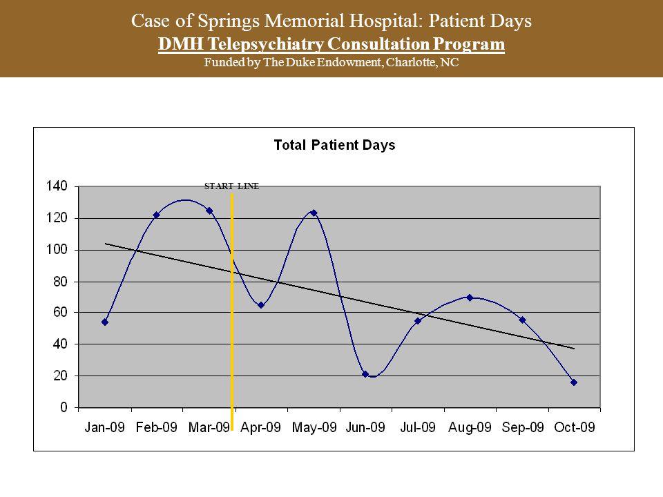 Case of Springs Memorial Hospital: Patient Days DMH Telepsychiatry Consultation Program Funded by The Duke Endowment, Charlotte, NC START LINE