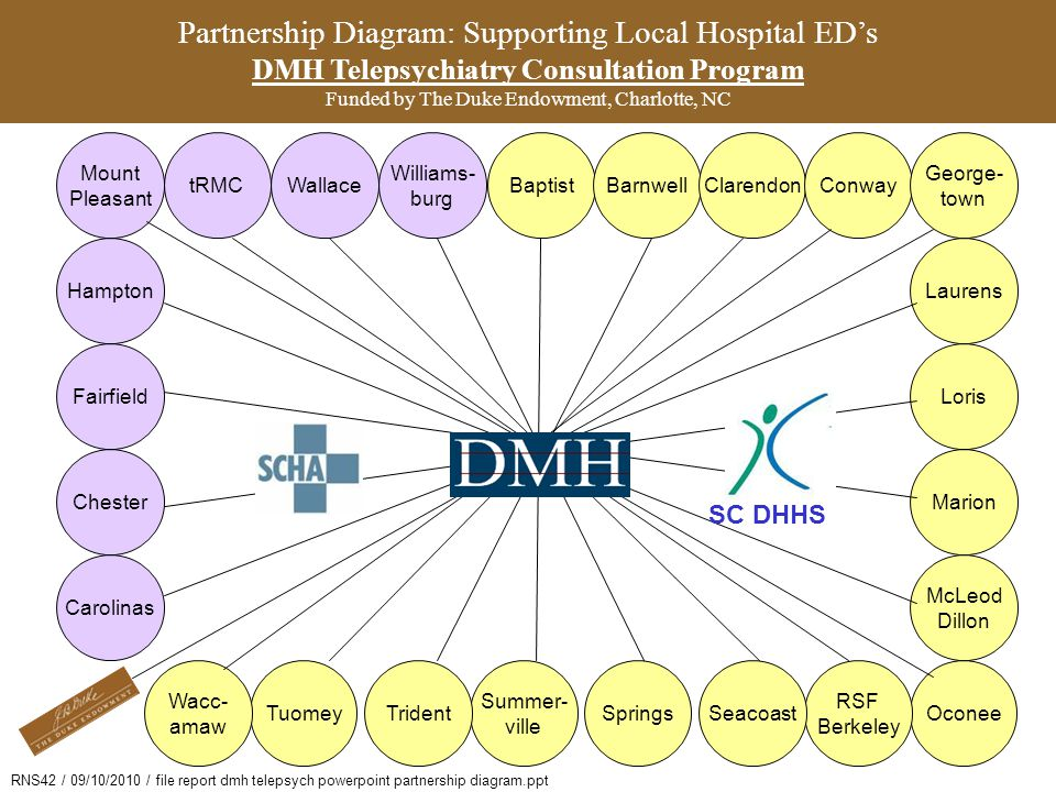 Map: Phases I & II (Deployment) DMH Telepsychiatry Consultation Program Funded by The Duke Endowment, Charlotte, NC
