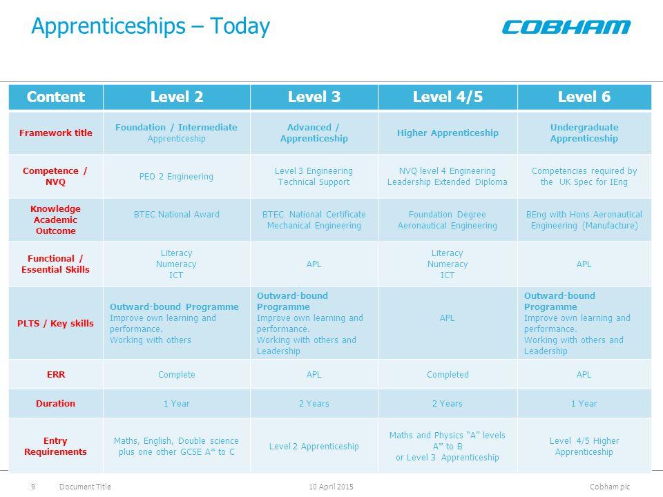 Cobham plc 10 April 2015Document Title9 Apprenticeships – Today ContentLevel 2Level 3Level 4/5Level 6 Framework title Foundation / Intermediate Appren