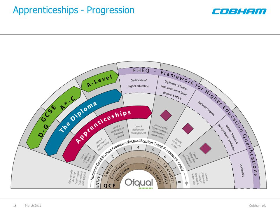 Cobham plc March 201116 Apprenticeships - Progression