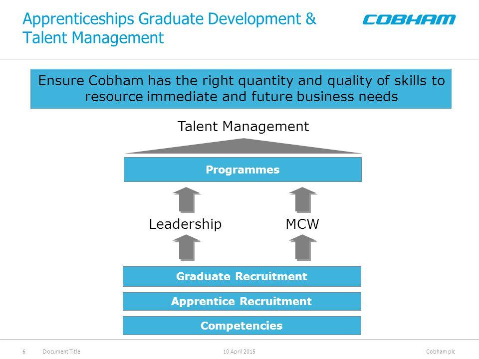 Cobham plc 10 April 2015Document Title6 Apprenticeships Graduate Development & Talent Management Ensure Cobham has the right quantity and quality of s