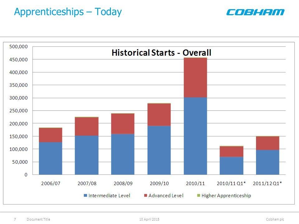 Cobham plc 10 April 2015Document Title7 Apprenticeships – Today