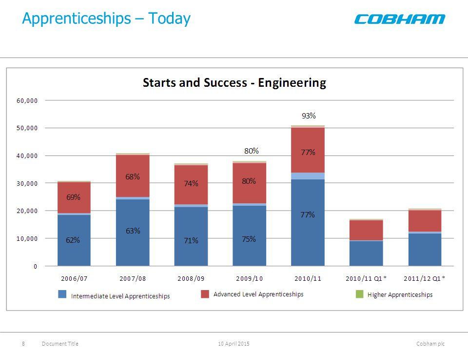 Cobham plc 10 April 2015Document Title8 Apprenticeships – Today