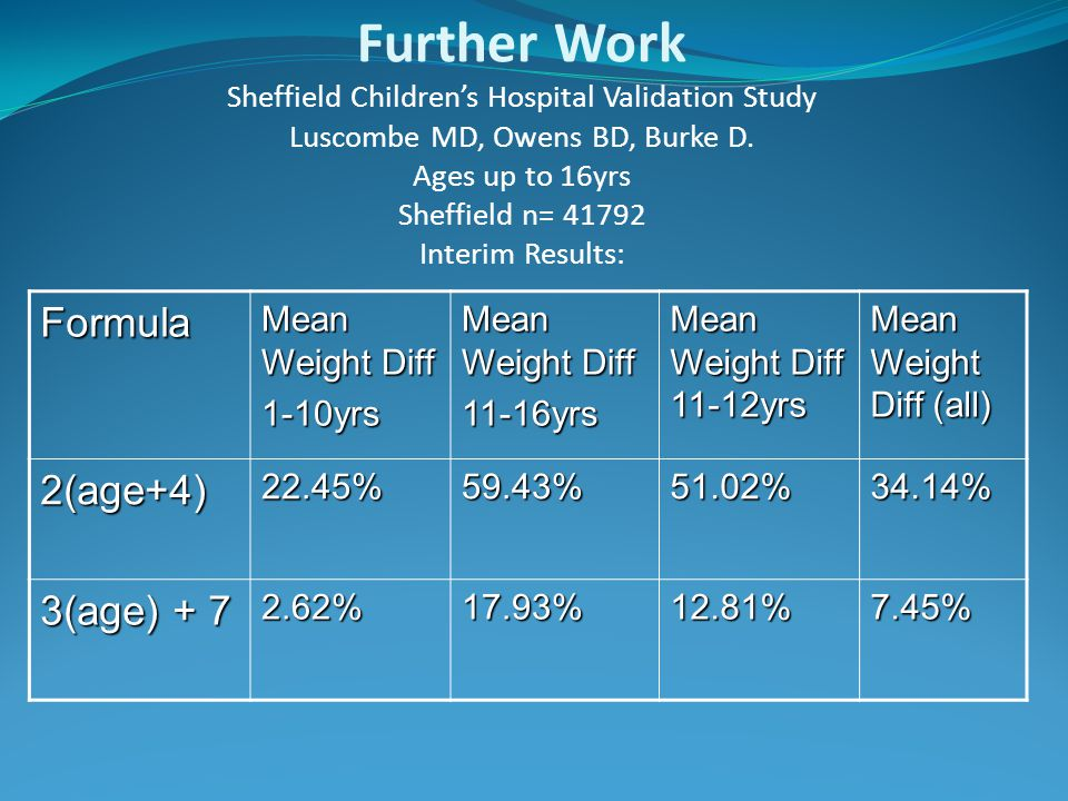 Further Work Sheffield Children's Hospital Validation Study Luscombe MD, Owens BD, Burke D.