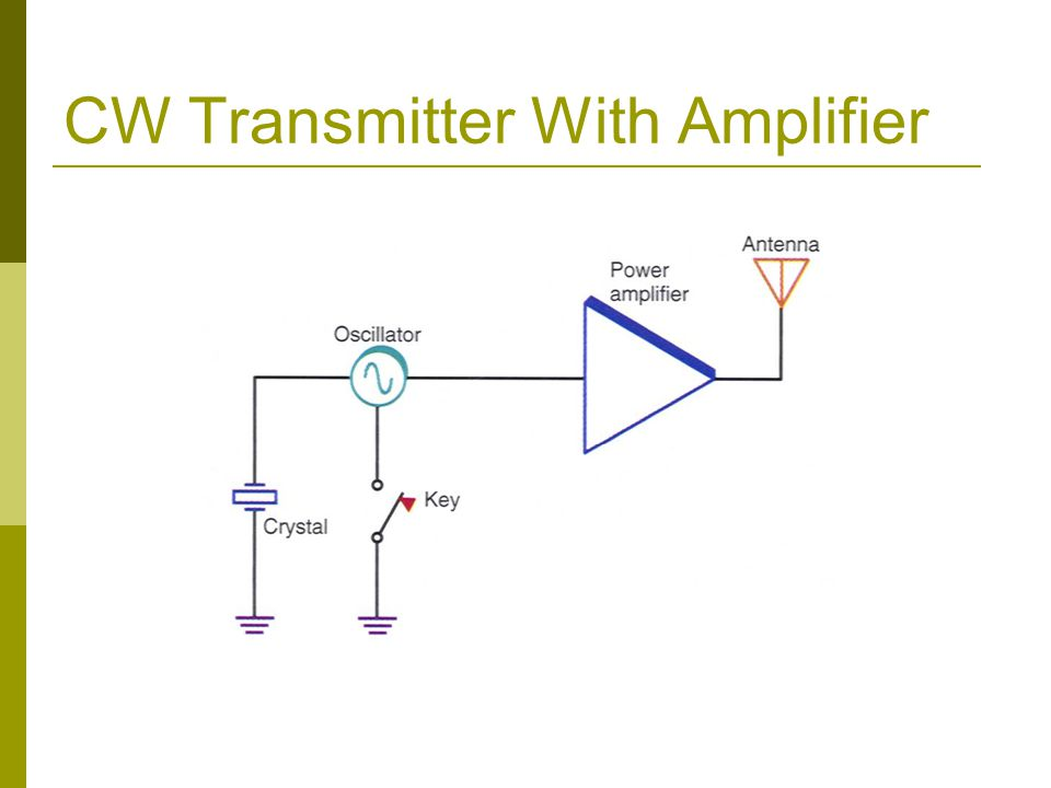 CW Transmitter With Amplifier
