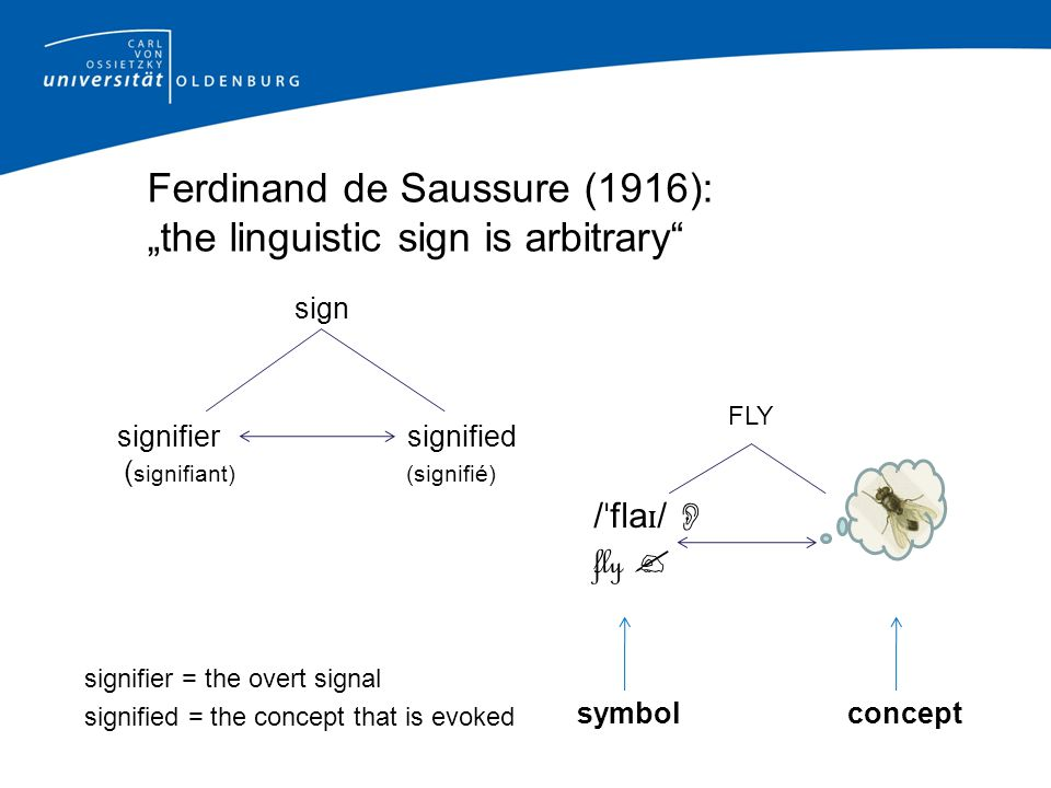 """Ferdinand de Saussure (1916): """"the linguistic sign is arbitrary sign signifier signified ( signifiant) (signifié) signifier = the overt signal signified = the concept that is evoked FLY / ˈ fla ɪ /  fly  symbol concept"""