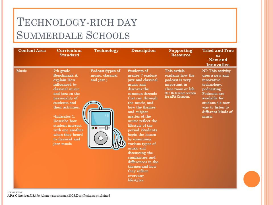 Reference: APA Citation :USA,byAdam wasserman,(2005,Des),Podcasts explained T ECHNOLOGY - RICH DAY S UMMERDALE S CHOOLS