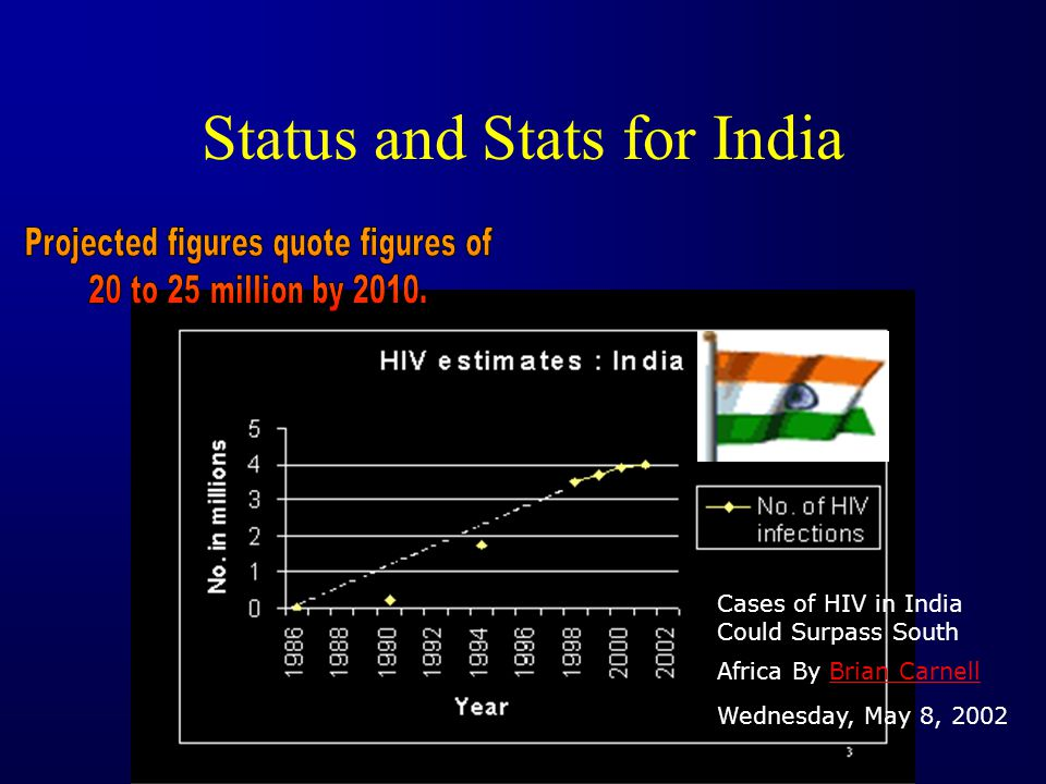 Status and Stats for India Cases of HIV in India Could Surpass South Africa By Brian CarnellBrian Carnell Wednesday, May 8, 2002