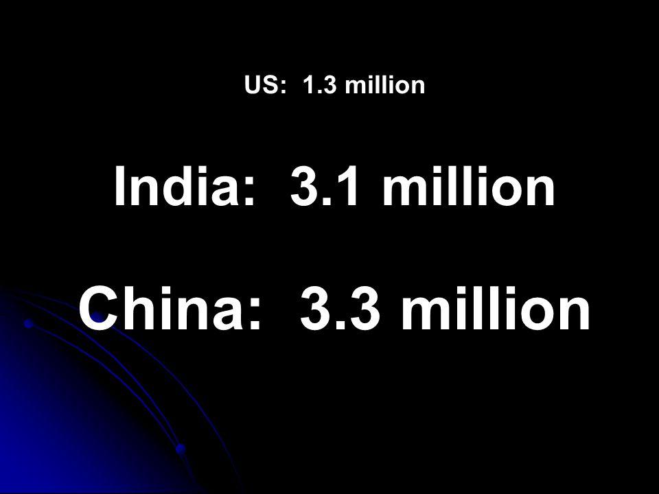 US: 1.3 million India: 3.1 million China: 3.3 million
