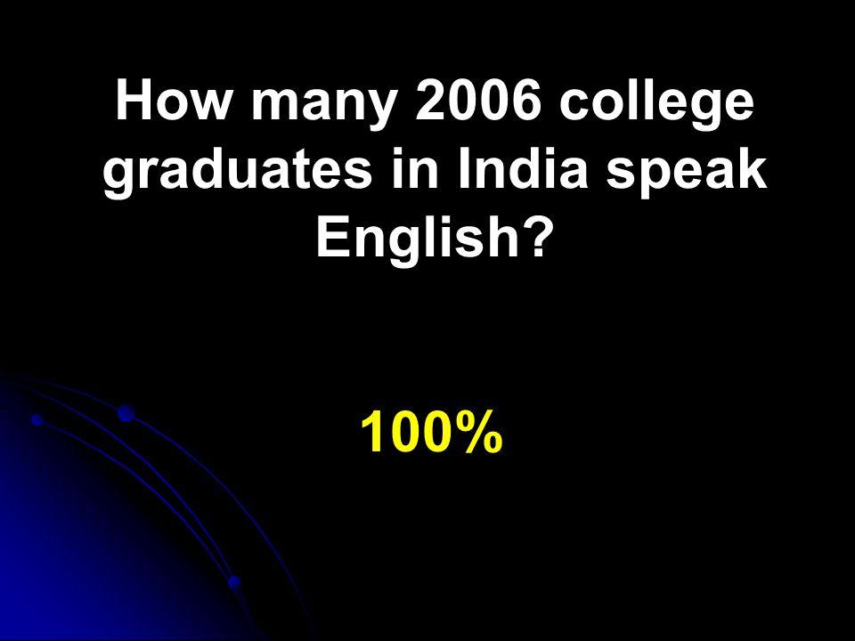 How many 2006 college graduates in India speak English 100%
