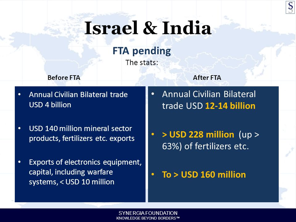 SYNERGIA FOUNDATION KNOWLEDGE BEYOND BORDERS™ Israel & India Annual Civilian Bilateral trade USD 4 billion USD 140 million mineral sector products, fertilizers etc.