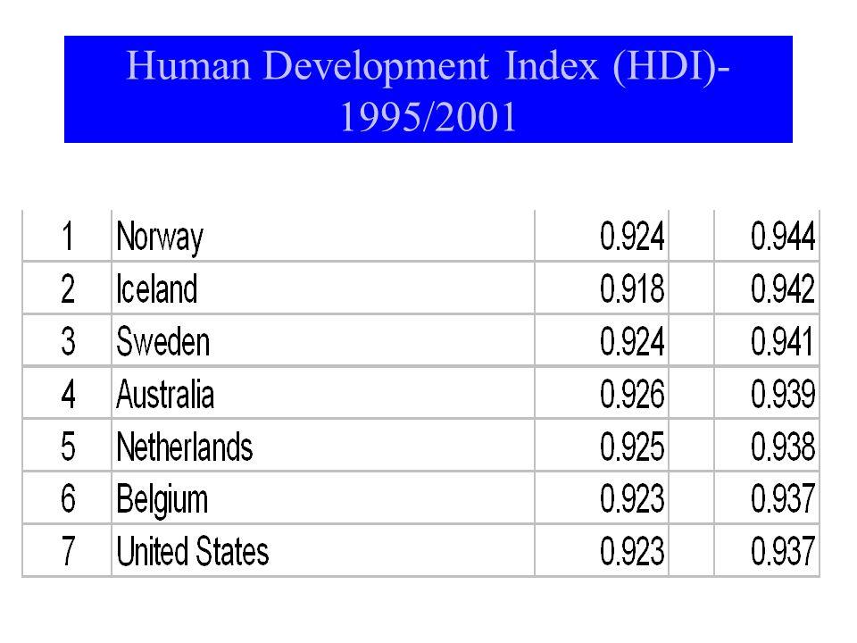Human Development Index (HDI)- 1995/2001