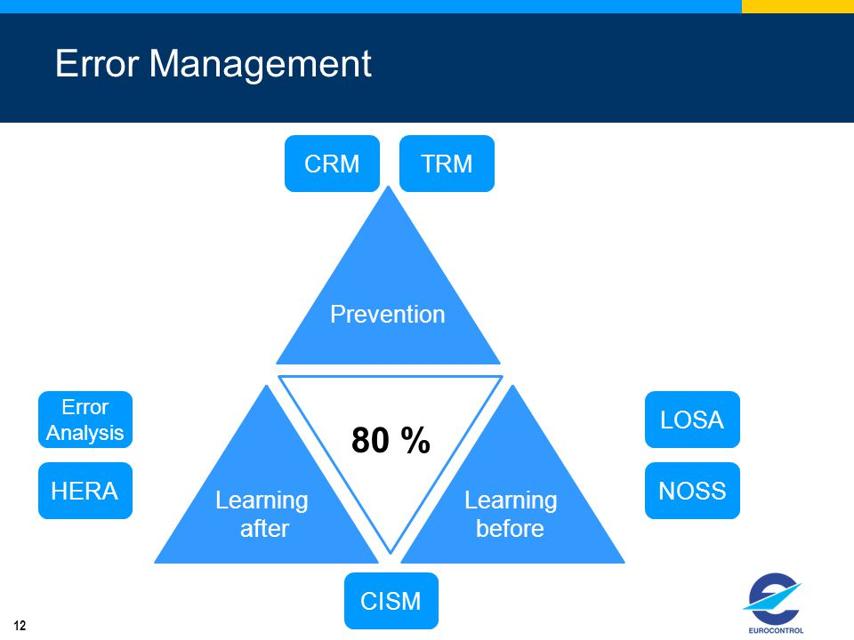 12 Error Management Learning after 80 % Prevention Learning before CRMTRM LOSA NOSSHERA Error Analysis CISM