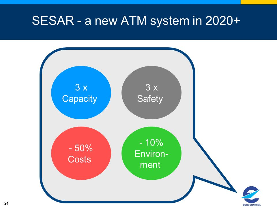 24 SESAR - a new ATM system in 2020+ - 50% Costs 3 x Capacity 3 x Safety - 10% Environ- ment