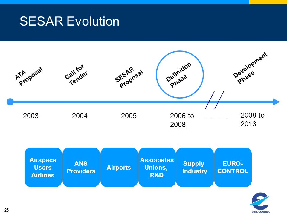 25 SESAR Evolution 2003 ATA Proposal 2004 Call for Tender 2005 SESAR Proposal 2006 to 2008 Definition Phase 2008 to 2013 ----------- Development Phase