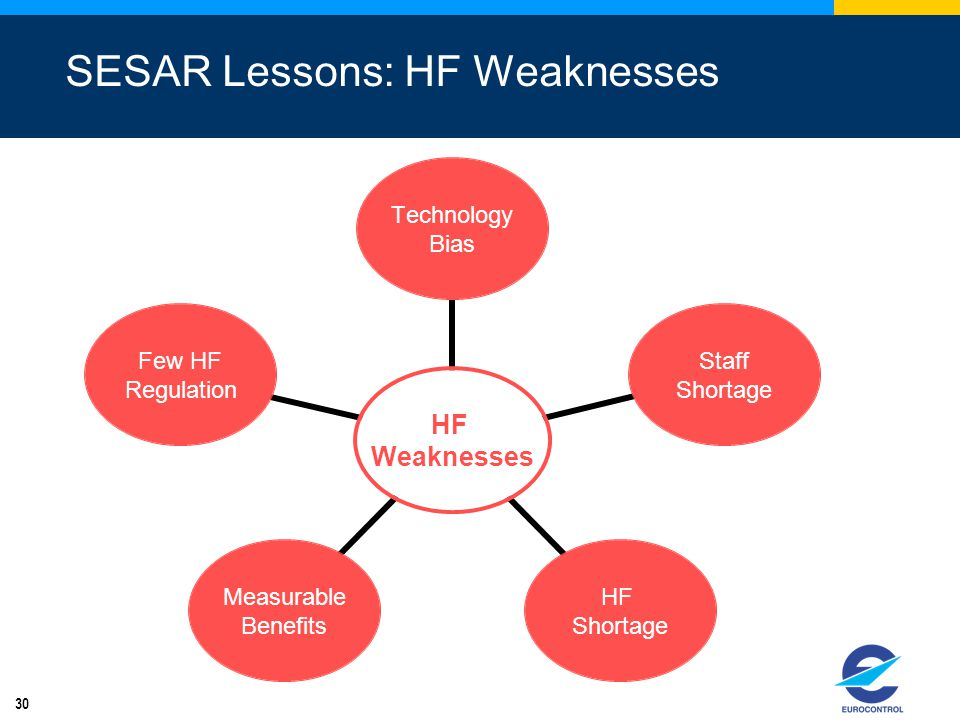 30 HF Weaknesses Technology Bias Staff Shortage HF Shortage Measurable Benefits Few HF Regulation SESAR Lessons: HF Weaknesses