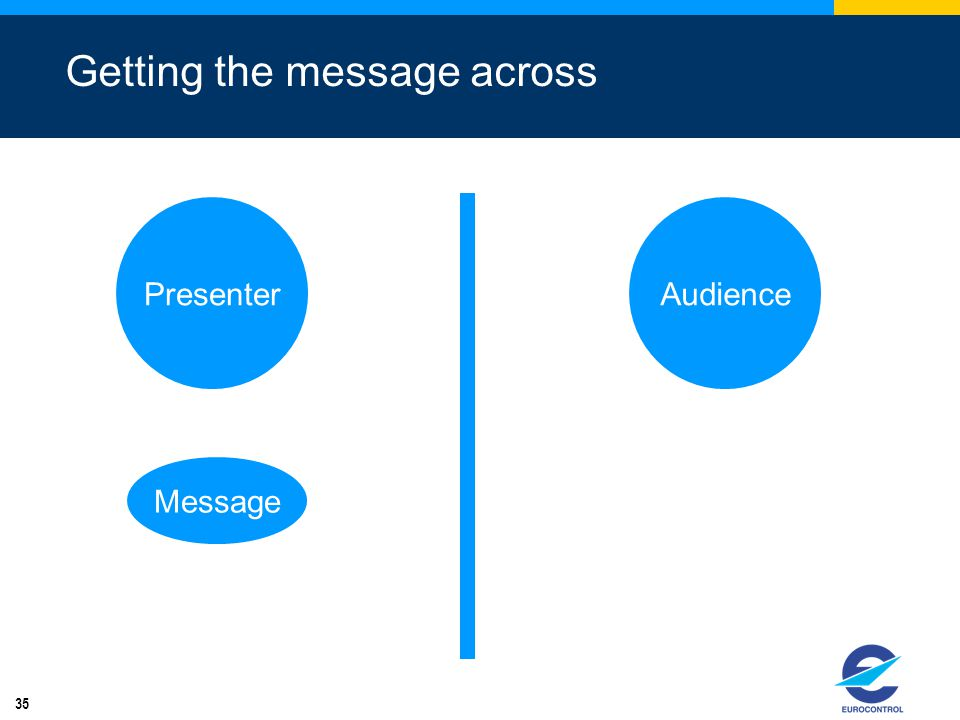 35 Getting the message across PresenterAudience Message
