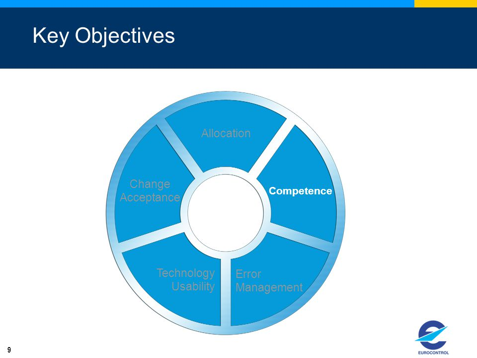 9 Key Objectives Allocation Competence Error Management Technology Usability Change Acceptance