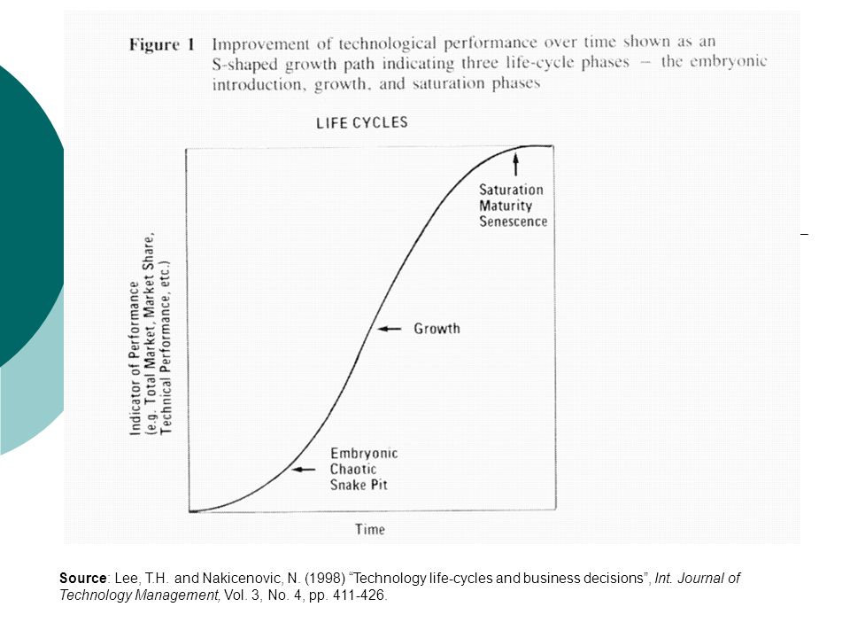 Source: Lee, T.H. and Nakicenovic, N. (1998) Technology life-cycles and business decisions , Int.
