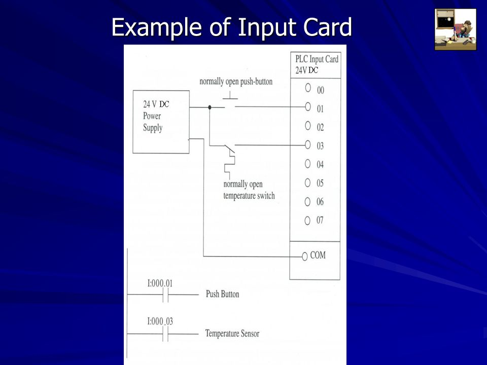 Example of Input Card