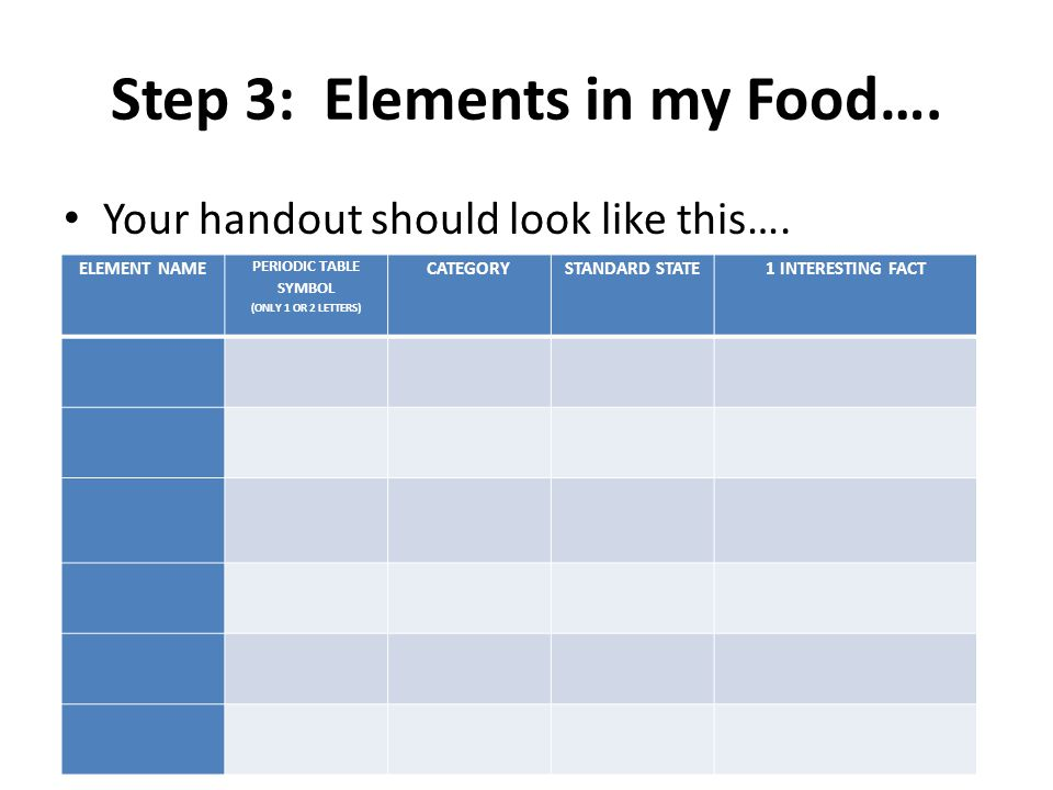 Step 3: Elements in my Food…. Your handout should look like this….