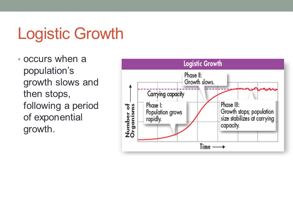 Logistic Growth occurs when a population's growth slows and then stops, following a period of exponential growth.