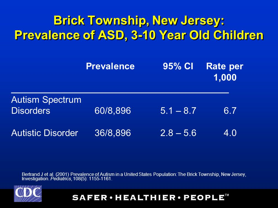 Brick Township, New Jersey: Prevalence of ASD, 3-10 Year Old Children Prevalence 95% CI Rate per 1,000 __________________________________________ Autism Spectrum Disorders60/8,896 5.1 – 8.7 6.7 Autistic Disorder36/8,896 2.8 – 5.6 4.0 Bertrand J et al.