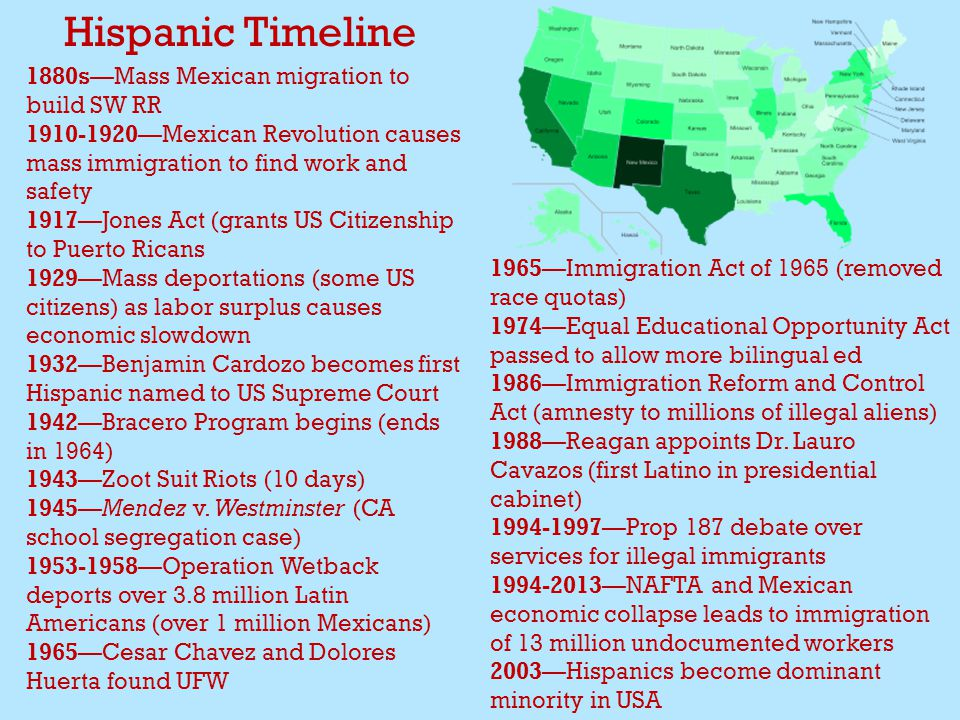 Hispanic Timeline 1880s—Mass Mexican migration to build SW RR 1910-1920—Mexican Revolution causes mass immigration to find work and safety 1917—Jones Act (grants US Citizenship to Puerto Ricans 1929—Mass deportations (some US citizens) as labor surplus causes economic slowdown 1932—Benjamin Cardozo becomes first Hispanic named to US Supreme Court 1942—Bracero Program begins (ends in 1964) 1943—Zoot Suit Riots (10 days) 1945—Mendez v.