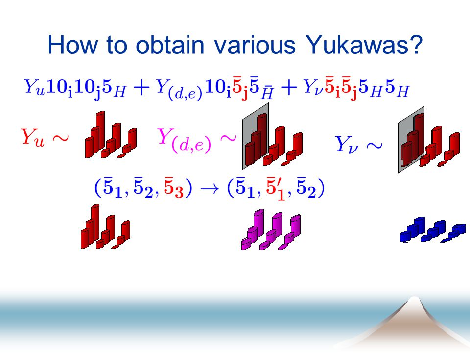 How to obtain various Yukawas