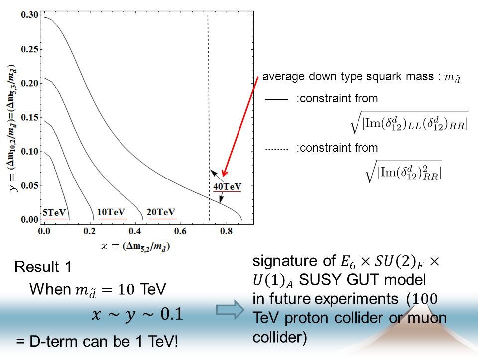 :constraint from Result 1 = D-term can be 1 TeV!