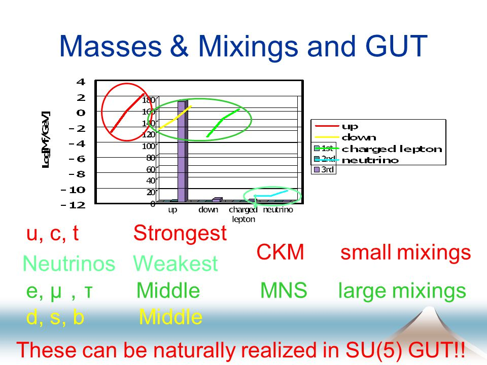 Masses & Mixings and GUT u, c, t Strongest Neutrinos Weakest e, μ , τ Middle d, s, b Middle CKM small mixings MNS large mixings These can be naturally