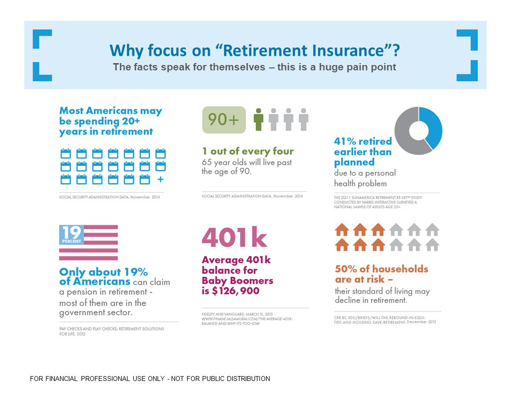 FOR FINANCIAL PROFESSIONAL USE ONLY - NOT FOR PUBLIC DISTRIBUTION Why focus on Retirement Insurance .