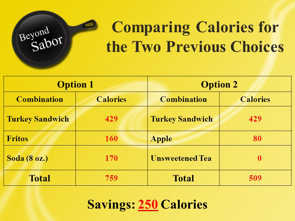 Comparing Calories for the Two Previous Choices Option 1Option 2 CombinationCaloriesCombinationCalories Turkey Sandwich429Turkey Sandwich429 Fritos160Apple 80 Soda (8 oz.)170Unsweetened Tea 0 Total 759 Total 509 Savings: 250 Calories