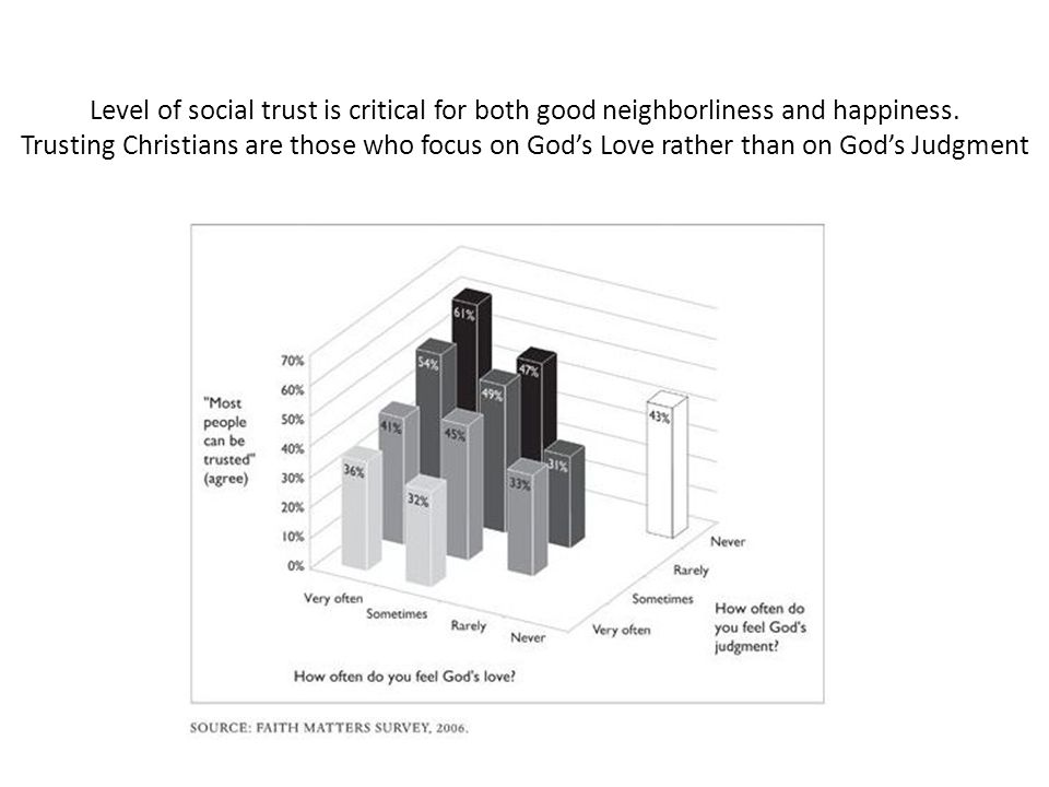 Level of social trust is critical for both good neighborliness and happiness.