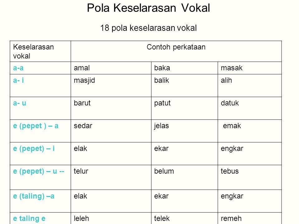 Pola Keselarasan Vokal 18 pola keselarasan vokal Keselarasan vokal Contoh perkataan a-aamalbakamasak a- imasjidbalikalih a- ubarutpatutdatuk e (pepet