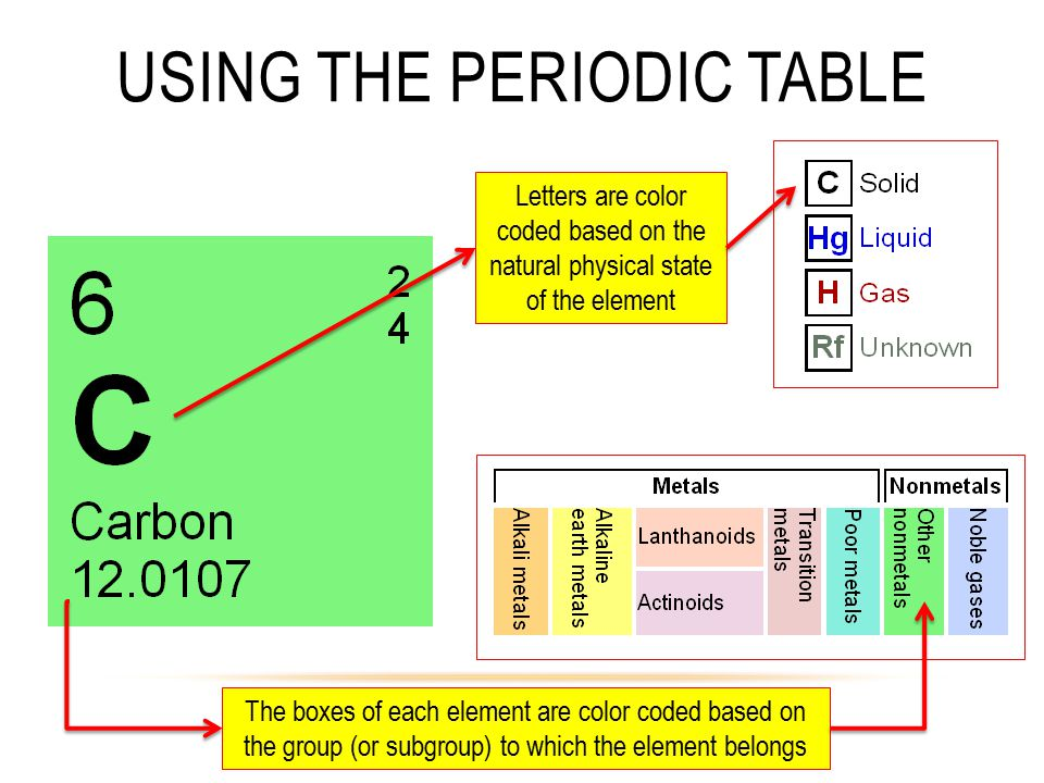 USING THE PERIODIC TABLE Letters are color coded based on the natural physical state of the element The boxes of each element are color coded based on