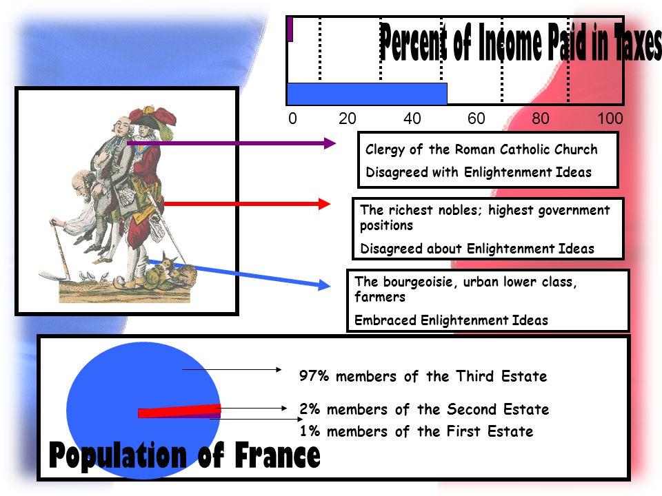 97% members of the Third Estate 2% members of the Second Estate 1% members of the First Estate 0 20 40 60 80 100 Clergy of the Roman Catholic Church D
