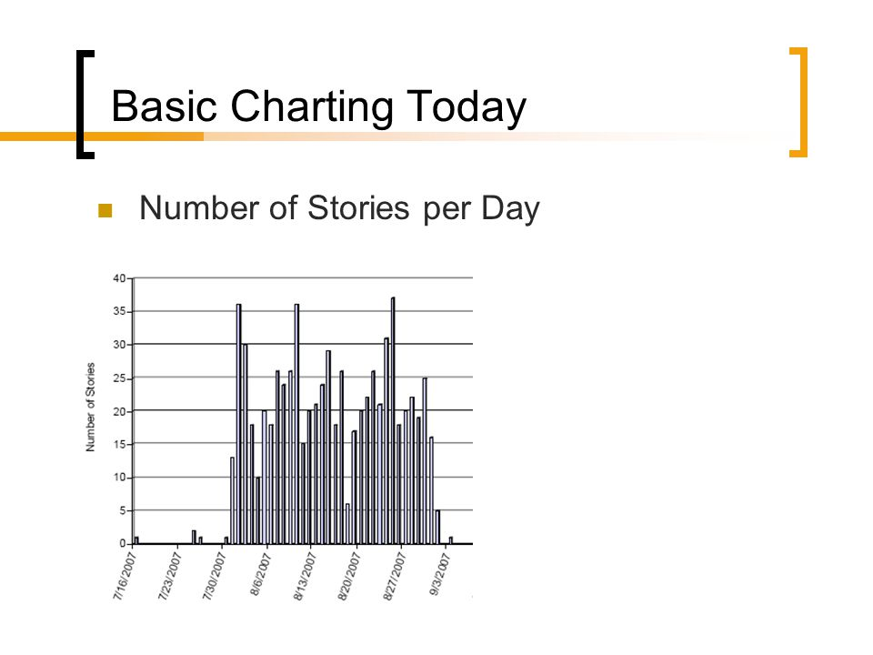 Basic Charting Today Number of Stories per Day