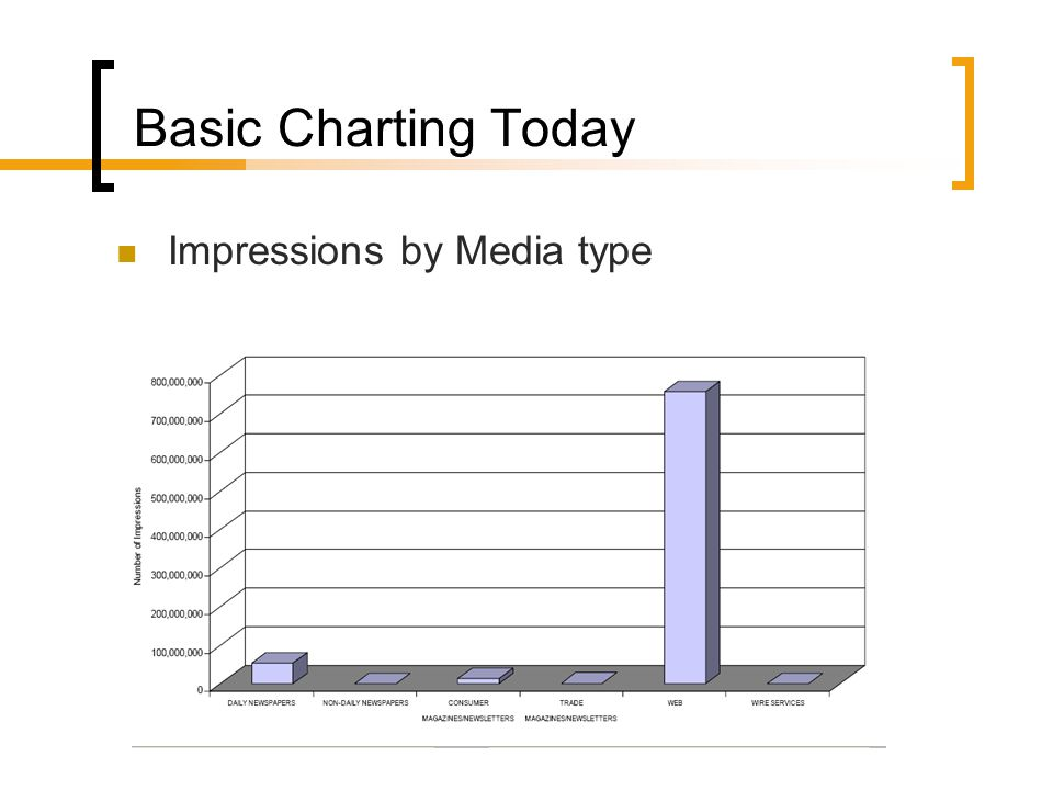 Basic Charting Today Impressions by Media type