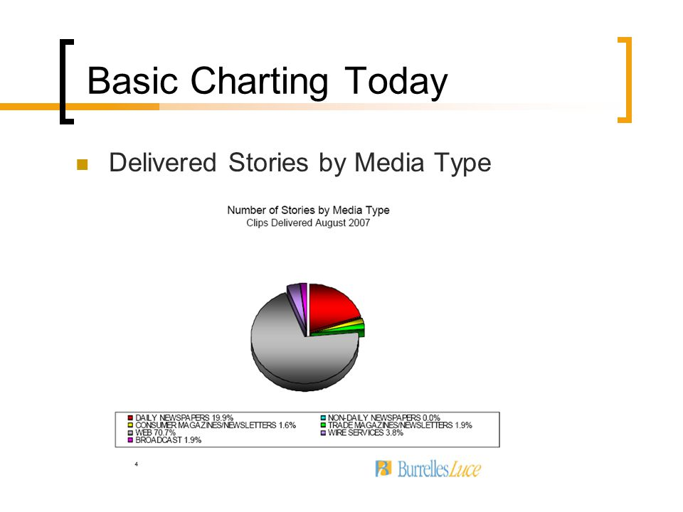 Basic Charting Today Delivered Stories by Media Type