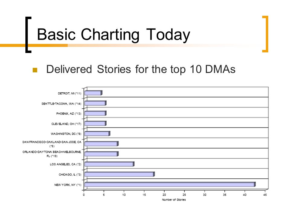 Basic Charting Today Delivered Stories for the top 10 DMAs