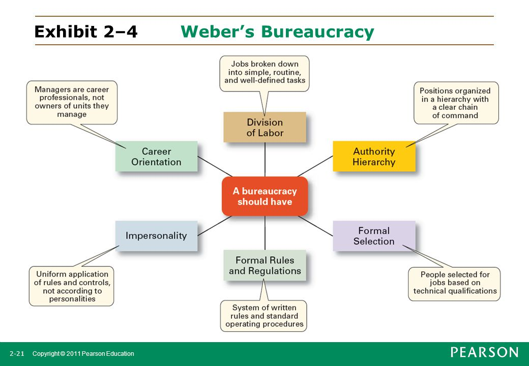 2-21 Copyright © 2011 Pearson Education Exhibit 2–4 Weber's Bureaucracy